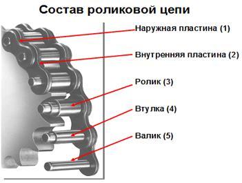 privodnye_rolikovye_odnoryadnye_cepi-1-1-1